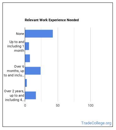 Adhesive Bonding Machine Operator or Tender Work Experience