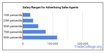 Salary Ranges for Advertising Sales Agents