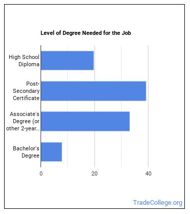 Aerospace Engineering or Operations Technician Degree Level
