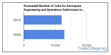 Forecasted Number of Jobs for Aerospace Engineering and Operations Technicians in U.S.