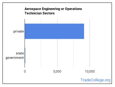 Aerospace Engineering or Operations Technician Sectors