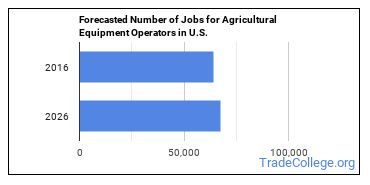 Forecasted Number of Jobs for Agricultural Equipment Operators in U.S.