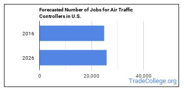 Forecasted Number of Jobs for Air Traffic Controllers in U.S.