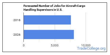 Forecasted Number of Jobs for Aircraft Cargo Handling Supervisors in U.S.
