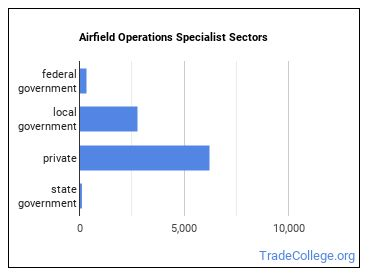 Airfield Operations Specialist Sectors