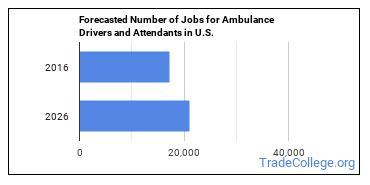 Forecasted Number of Jobs for Ambulance Drivers and Attendants in U.S.