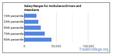 Salary Ranges for Ambulance Drivers and Attendants