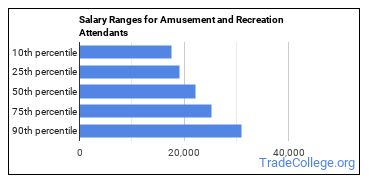 Salary Ranges for Amusement and Recreation Attendants