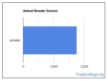 Animal Breeder Sectors