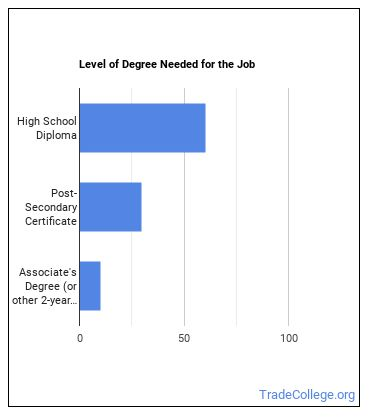 Animal Control Worker Degree Level
