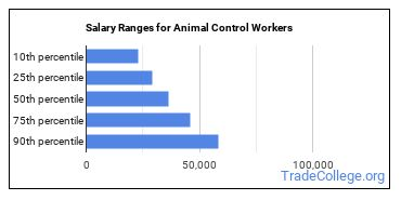 Salary Ranges for Animal Control Workers