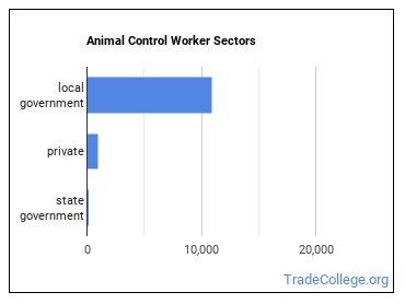 Animal Control Worker Sectors