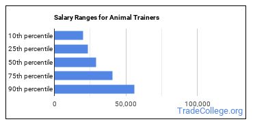 Salary Ranges for Animal Trainers