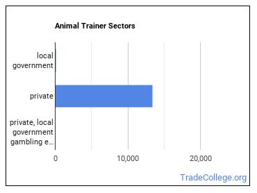 Animal Trainer Sectors