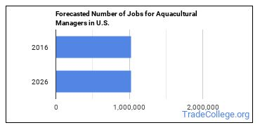 Forecasted Number of Jobs for Aquacultural Managers in U.S.