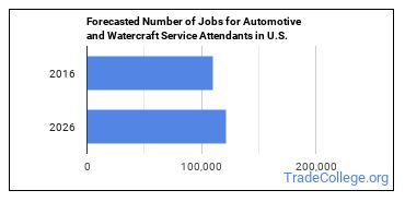 Forecasted Number of Jobs for Automotive and Watercraft Service Attendants in U.S.