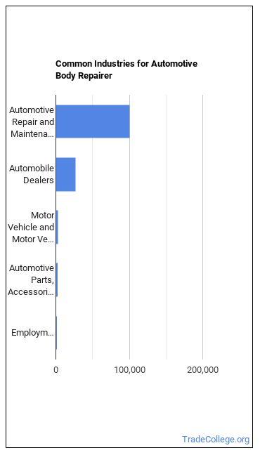 Automotive Body Repairer Industries