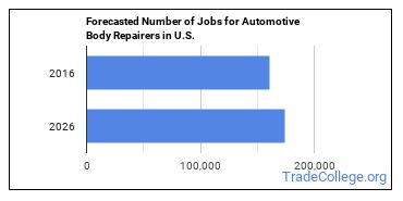 Forecasted Number of Jobs for Automotive Body Repairers in U.S.