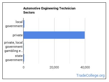 Automotive Engineering Technician Sectors