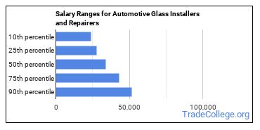 Salary Ranges for Automotive Glass Installers and Repairers