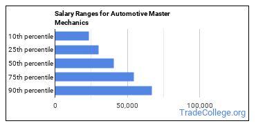 Salary Ranges for Automotive Master Mechanics