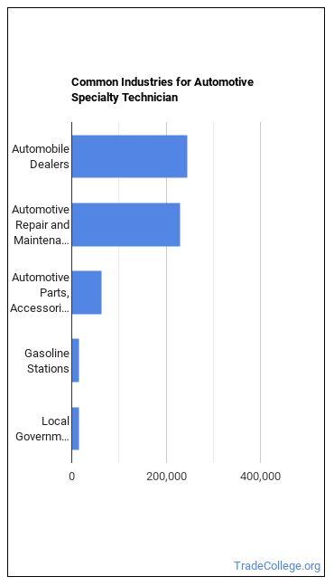 Automotive Specialty Technician Industries