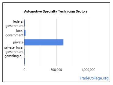 Automotive Specialty Technician Sectors