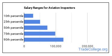 Salary Ranges for Aviation Inspectors