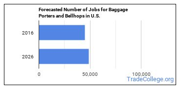 Forecasted Number of Jobs for Baggage Porters and Bellhops in U.S.