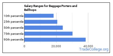 Salary Ranges for Baggage Porters and Bellhops