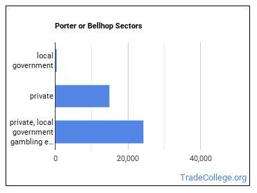 Porter or Bellhop Sectors