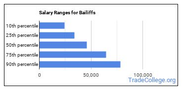 Salary Ranges for Bailiffs