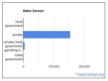 Baker Sectors