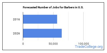 Forecasted Number of Jobs for Barbers in U.S.