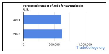 Forecasted Number of Jobs for Bartenders in U.S.