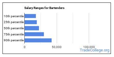 Salary Ranges for Bartenders