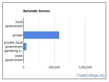 Bartender Sectors
