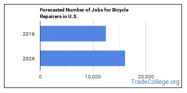 Forecasted Number of Jobs for Bicycle Repairers in U.S.