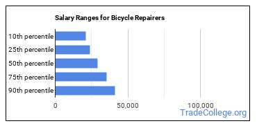Salary Ranges for Bicycle Repairers