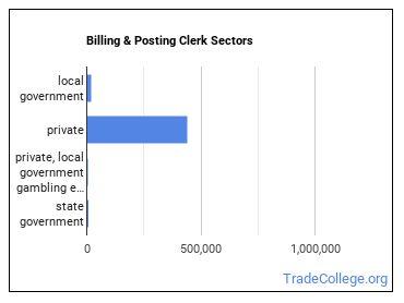 Billing & Posting Clerk Sectors