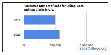 Forecasted Number of Jobs for Billing, Cost, and Rate Clerks in U.S.