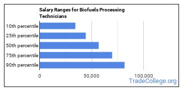 Salary Ranges for Biofuels Processing Technicians