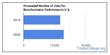 Forecasted Number of Jobs for Bioinformatics Technicians in U.S.