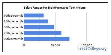Salary Ranges for Bioinformatics Technicians