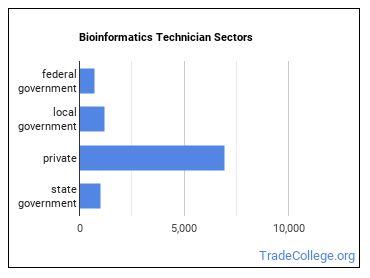 Bioinformatics Technician Sectors