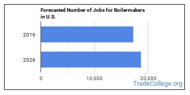 Forecasted Number of Jobs for Boilermakers in U.S.