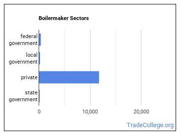 Boilermaker Sectors