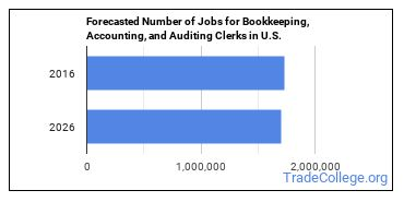 Forecasted Number of Jobs for Bookkeeping, Accounting, and Auditing Clerks in U.S.