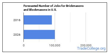 Forecasted Number of Jobs for Brickmasons and Blockmasons in U.S.