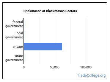 Brickmason or Blockmason Sectors